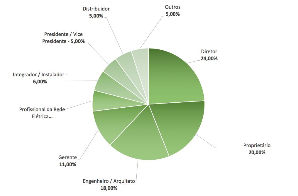 Perfil de Visitantes Ecoenergy